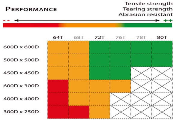 Comparison of polyester 600D for fabric PERFORMACE